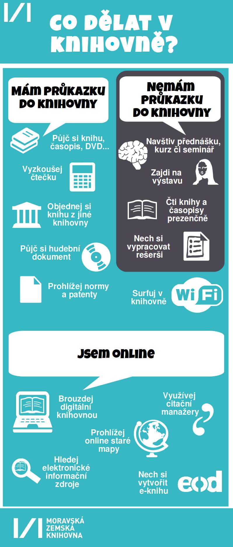 Infografika - Co dělat v knihovně