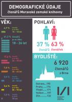 Infografika - demografie čtenářů MZK