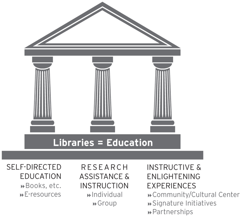 Libraries = Education